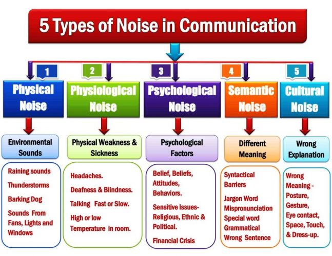Communication Noise: 5 types of noise in communication are physical noise, physiological noise, psychological noise, Semantic noise & cultural noise. Examples of 5 Types of Noises in the Communication Process.