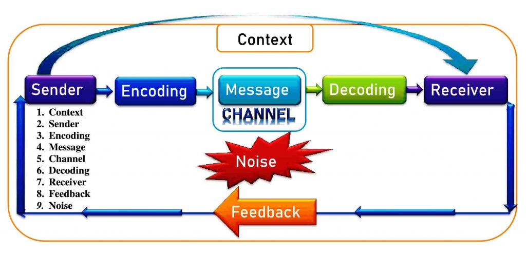 Communication elements, 9 elements of communication process are Context, Sender, Receiver, Encoder, Decoder, Channel, Message, Noise, Feedback. 9 elements of communication process with examples. Process of communication. Elements or components of communication process.