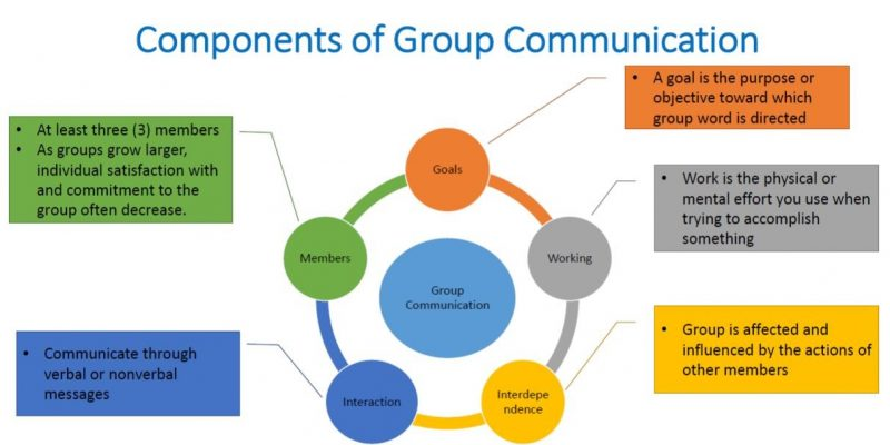 Elements of Group Communication