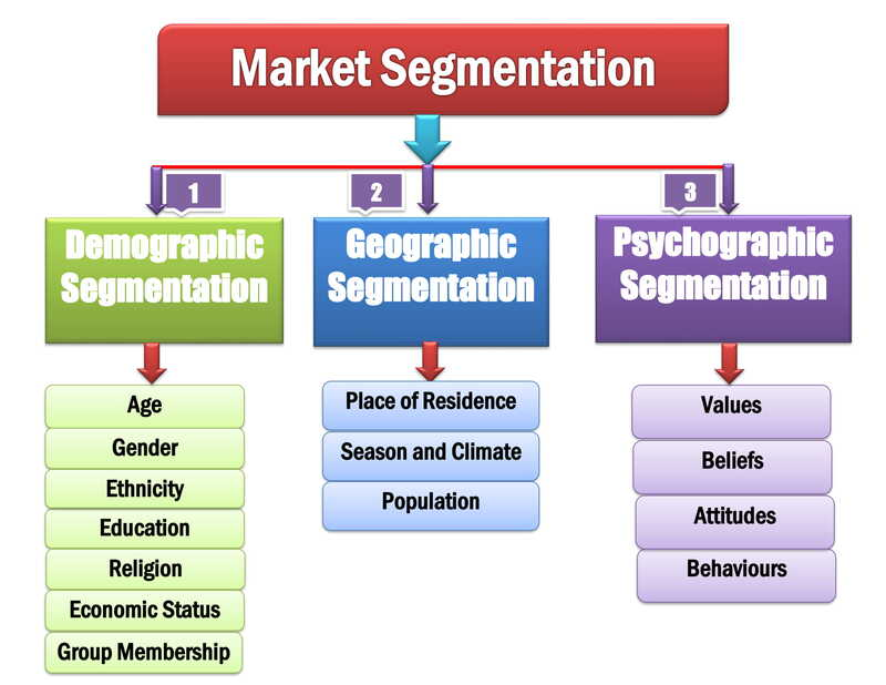 Demographic Geographic Psychographic Market Segmentation Variable