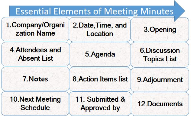 Elements of Minutes of Meeting, Simple Minutes of Meeting Format. Components of meeting minutes or Parts of minutes of the meeting. elements of meeting minutes. Meeting Minutes Example. simple meeting minutes template.