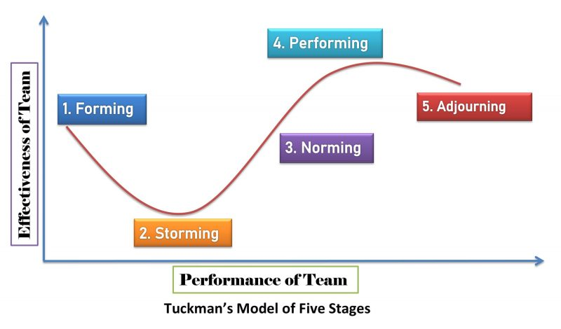 Tuckman's Model of the five stages of group development