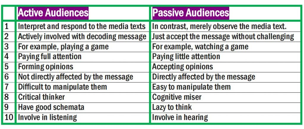 Active and Passive Audience