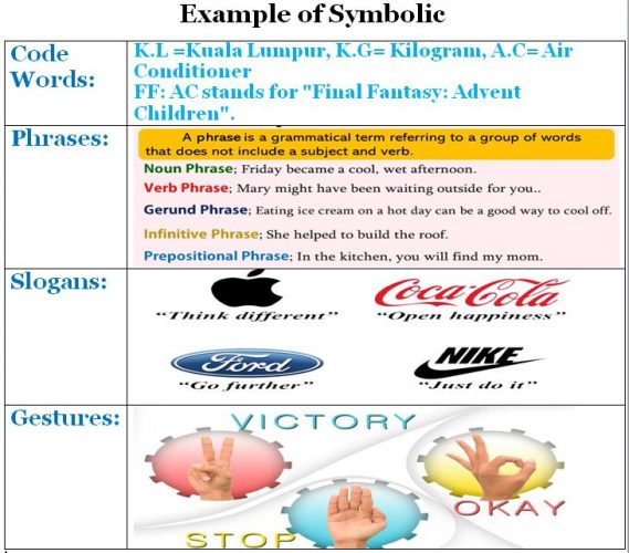 Symbolic Convergence Theory (SCT)- Code Words Phrases Slogans Gestures