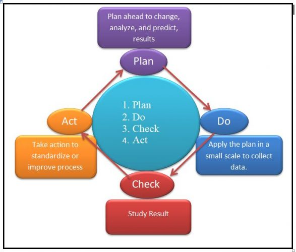 Deming Cycle or PDCA