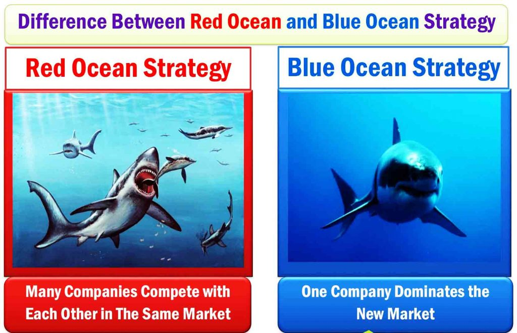 Red Ocean Strategy and Blue Ocean Strategy- Difference Between Red Ocean and Blue Ocean strategy. What is the Blue ocean strategy? What is the Red Ocean Strategy? Blue and Red Ocean Strategy. Examples of Red Ocean and Blue Ocean Strategy.
