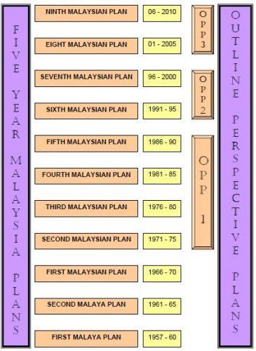 Malaysian Development Plans and Policies Since 1956 To 2020, A Case Study
