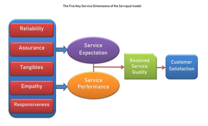 The Five Key Service Dimensions of the Servqual Model