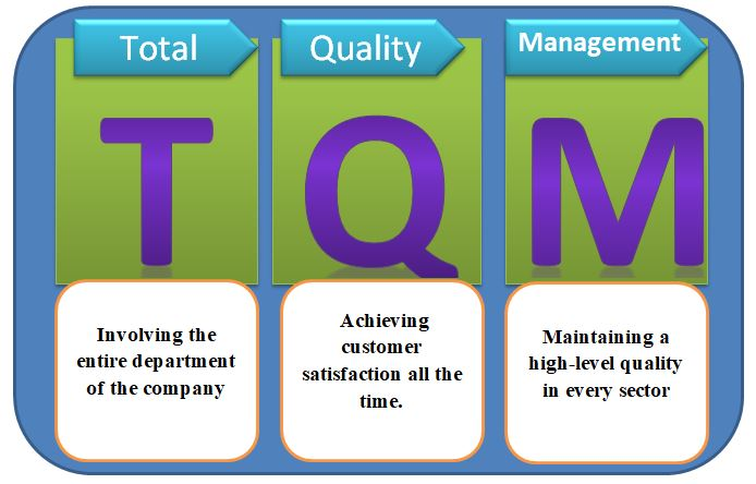 Definition of quality: The History and evolution of quality management strategies