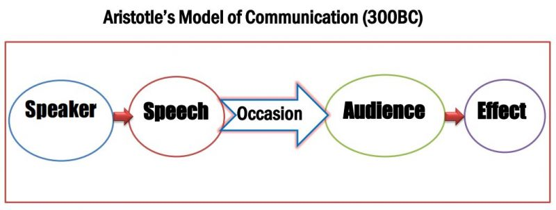 Models of communication- Aristotle's model of communication