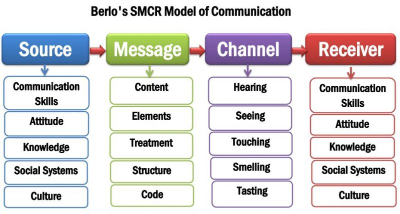 smcr model of communication, berlo's SMCR model of communication. berlo's model of communication example situation. David Berlo's Model of Communication Example. berlo's model. example of berlo's model of communication. david berlo model. david berlo's communication model.