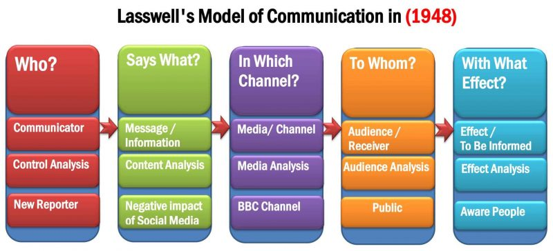 Models of Communication- Lasswel's model of linear communication model