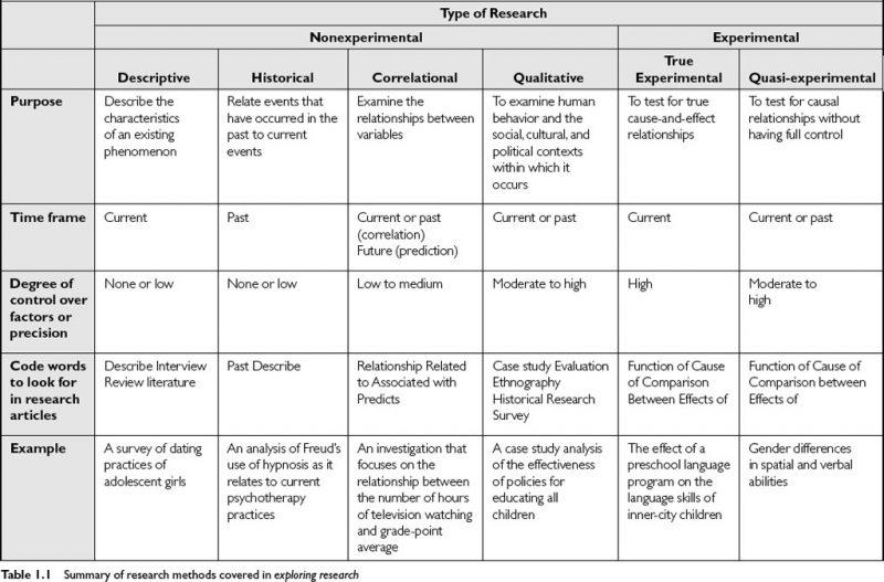 Research Design Types of Research Design & Different Types of Research Method