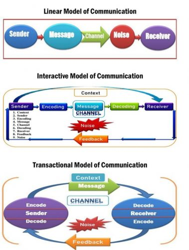 Models of communication, 3 Types of Communication Models Linear, Interactive and Transactional