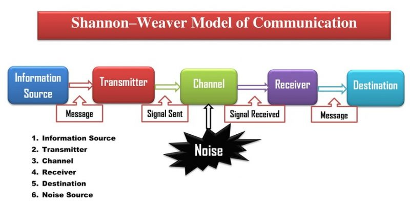 Communication Models- Shannon–Weaver Model of Communication Example