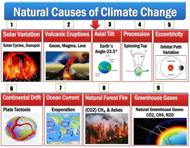 Nine Causes of Climate Change & Natural Cause of Climate Change