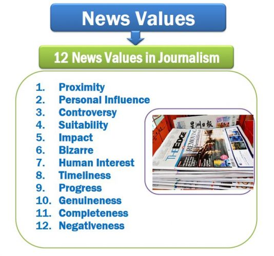 Journalism News Values or Elements of Newsworthiness