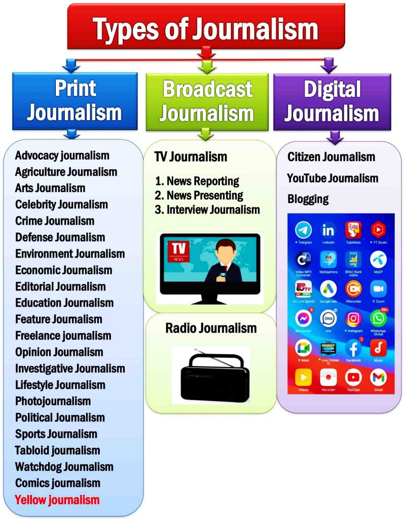 Types of Journalism- Different Types of Journalism, Print Journalism, Broadcast Journalism, and Digital Journalism.
